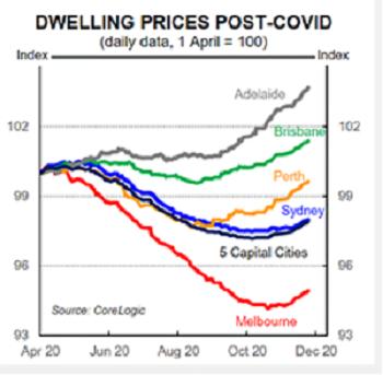 Dwelling Prices   Trilogy Funds Australia