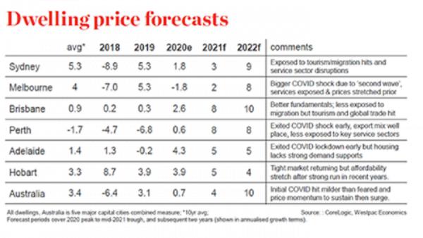 Dwelling Price Forecasts   Trilogy Funds Australia