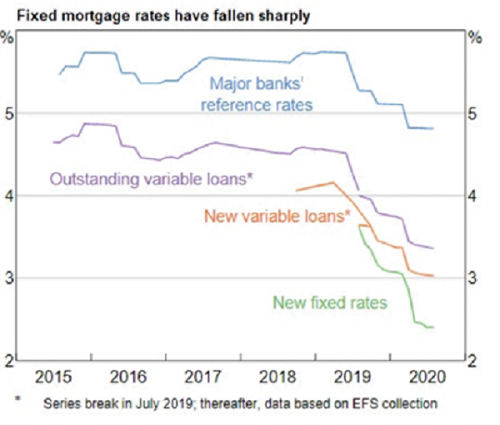 Fixed Mortgage Rates   Trilogy Funds Australia