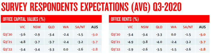Survey Expectations   Trilogy Funds Australia