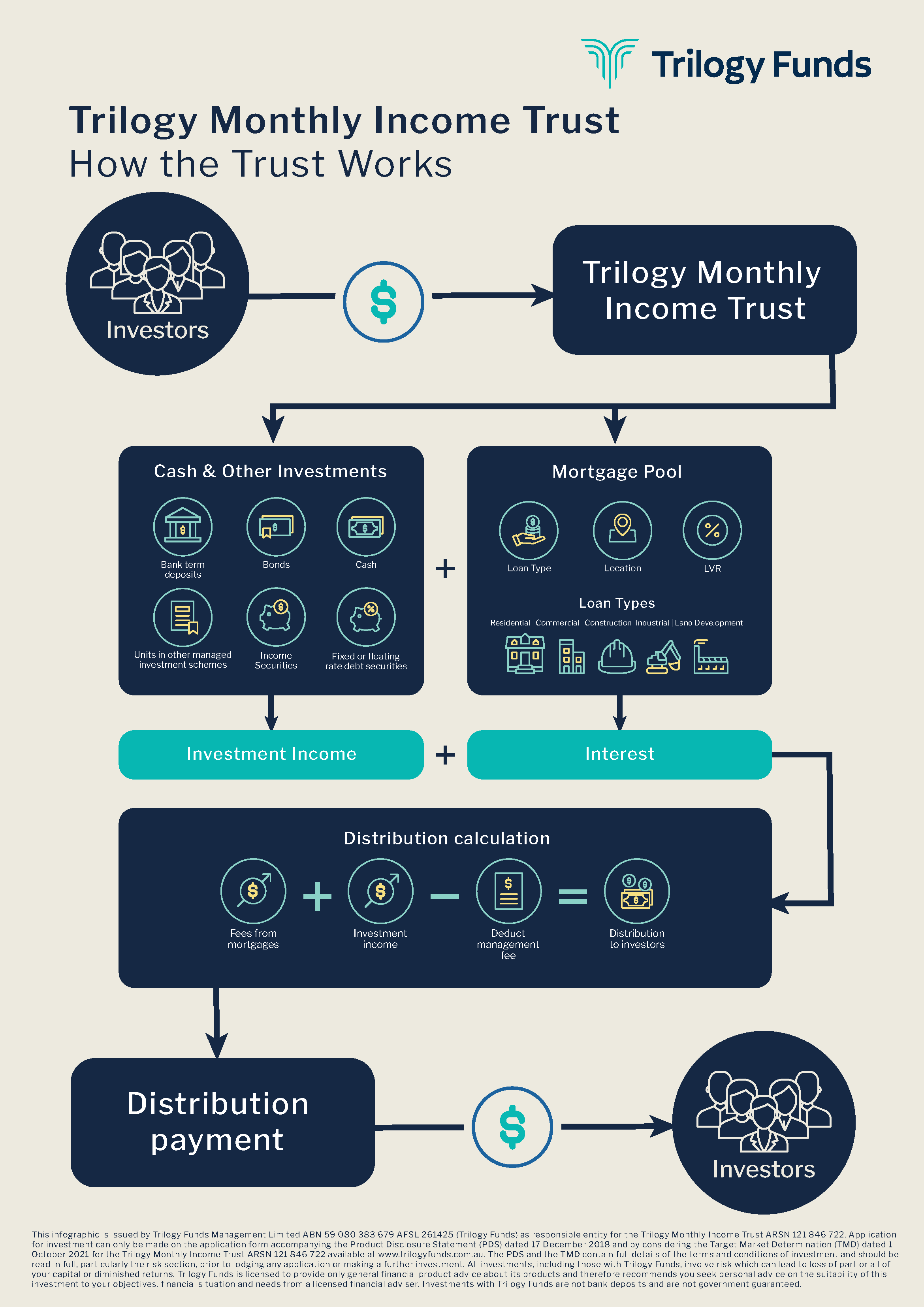 How the Trilogy Monthly Income Trust works   Trilogy Funds Australia