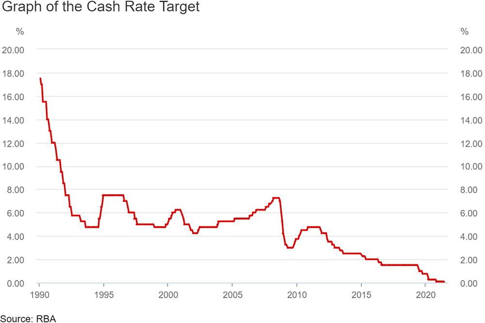 RBA Cash rate   Trilogy Funds Australia
