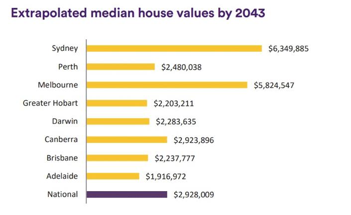 House values