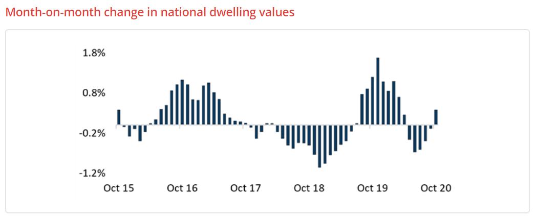 CoreLogic Hedonic Home Value Index October | Australian Property Market |Trilogy Funds Australia