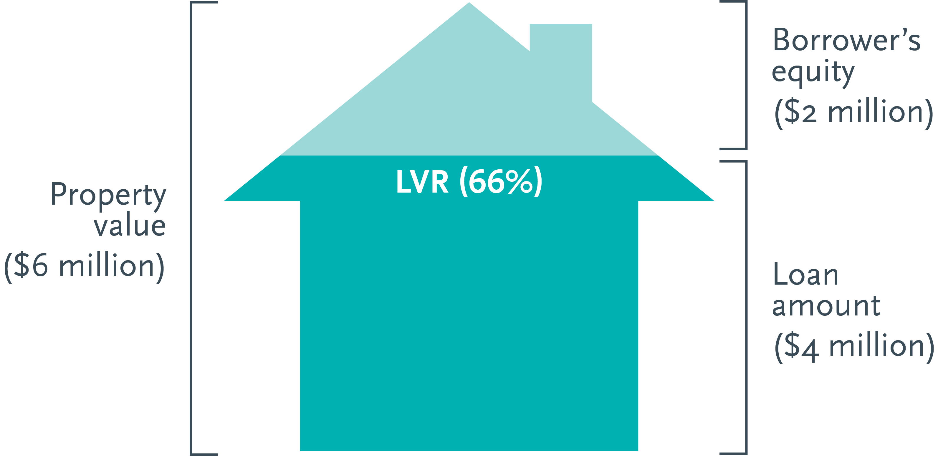 Loan to valuation ratio | Trilogy Funds