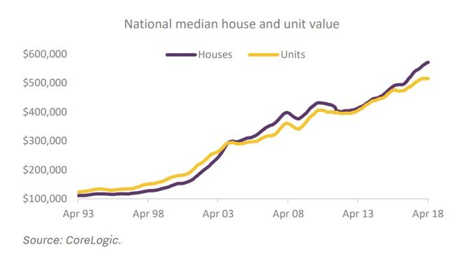 median house value